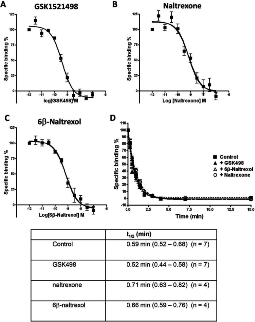Displacement of [3H]naloxone binding to MOPr. a–c Competition displacement binding curves for the displacement of 3H-naloxone binding by GSK1521498, naltrexone, and 6-β-naltrexol to membranes prepared from HEK293 cells expressing the human MOPr. d Kinetics of [3H]naloxone dissociation from MOPr in the absence and presence of GSK1521498, naltrexone and 6-β-naltrexol (all at 1 μM). Mean t1/2 values for [3H]naloxone dissociation in the presence of each drug are given with 95 % confidence limits