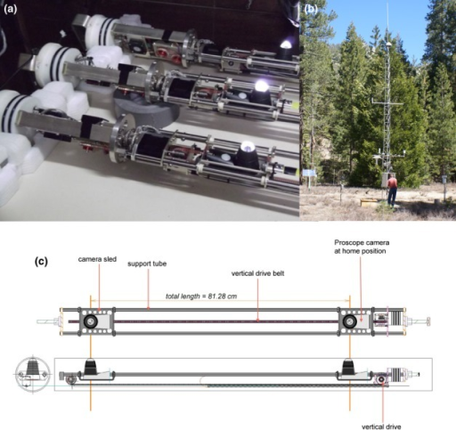 (a) Three individual Soil Ecosystem Observatories (SEOs) without their exterior tubes (note: one single SEO was employed in this study). The Proscope camera was equipped with a 2-megapixel (1.92 million effective pixels) color sensor with a precision of 0.1 mm, accuracy of 0.3 mm and ×100 magnification. The wavelength of the light source was 322 nm. The total length of the SEO is 156.87 cm (107.95 mm in diameter). The maximum imaging area for the entire tube is 320 × 700 mm2 with a maximum number of 32 928 images (3.01 × 2.26 mm2 each). The SEO has an operating range of −12 to 45°C. (b) Embedded above- and belowground soil sensor network (University of California James San Jacinto Mountains Reserve, Idyllwild, CA, USA) showing the installed SEO (labeled 'AMR Unit' in photograph), Campbell CR1000 data logger and Campbell Li-Cor Quantum Sensor. (c) Drawing of the SEO prototype showing the Proscope camera at home position and fastened to the robotic sled.