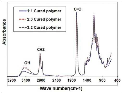Attenuated total refl ectance – Fourier transform infrared spectroscopy spectra of poly (glycerol sebacate) with different molar ratios