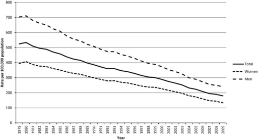 Age‐adjusted mortality rates from CHD for adults aged ≥25 years, United States. Results were generated with WONDER using the Compressed Mortality File of the National Vital Statistics System. For the period 1979–1999, International Classification of Diseases 9 codes 410‐414 and 429.2 were used. For 2000–2009, International Classification of Diseases codes I20‐O25 were used. Results were age‐adjusted to the projected year 2000 US population. CHD indicates coronary heart disease.