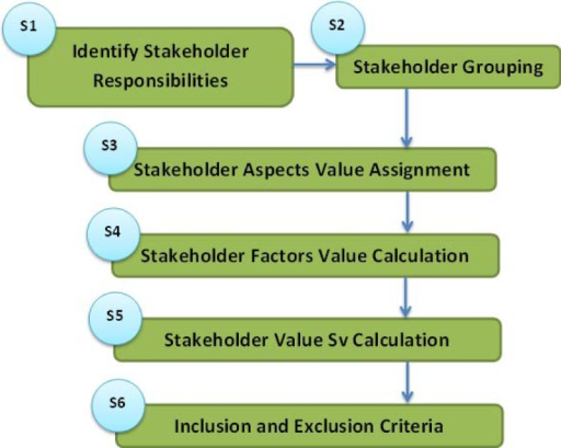 Flowchart of StakeMeter.