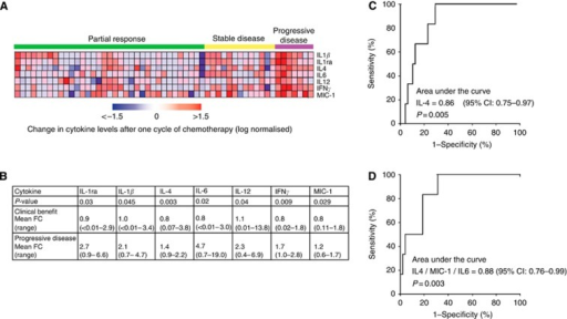 The relationship between changes in cytokine levels after cycle 1 of chemotherapy and chemotherapy response. (A) Heat map of changes in seven cytokine levels after cycle 1 that are significantly different between clinical benefit (PR or SD) and PD groups. (B) P-values from Mann–Whitney U-test comparing cytokine fold changes (FC) between clinical benefit and PD groups. (C) ROC analysis assessing the efficacy of a change in IL4 after cycle 1 to predict PD. (D) ROC analysis assessing the efficacy of combined changes in IL4, MIC1 and IL6 levels after cycle 1 to predict PD.
