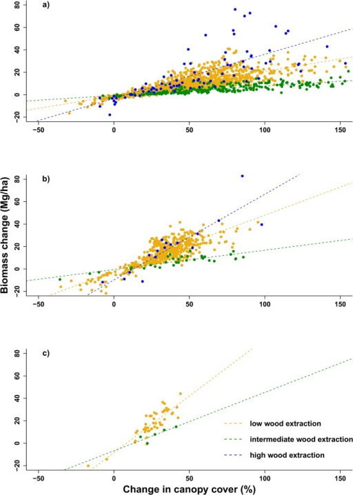 Height-specific biomass change as a function of relative change in canopy cover per grid cell.Height categories are a) 1–3 m, b) 3–5 m and c) 5–10 m for rangelands of high, intermediate and low wood extraction pressure. There were no data for the 5–10 m height class in the high wood extraction rangeland and the >10 m height class for all rangelands as there were no grid cells with an average height over 10 m. Grid cell size: 25 m x 25 m.