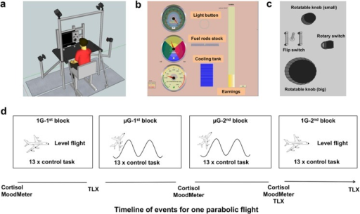 "Experimental setup, control task and experimental timeline.a: Experimental setup for the use in parabolic flights. Shown is a participant sitting in a chair in front of the Eye tracker (incorporated in the screen) and the control panel within the metal frame, which serves as the construction for assembly into the parabolic flight plane. Four Bonita Vicon cameras for 3D hand motion capturing surround the participant. b: Screen of the simulated power plant with feedback displays regarding the requested power (top left), level of fuel rods (middle left), light button (top middle), temperature (bottom left), cooling tank (bottom middle) and earnings (right). The top left display element presents the inset for power requests. c: Enlargement of the control panel as shown in ""a"" with the small and big rotatable knobs, the rotary switch and the flip switch. The small rotatable knob controls the display element on the bottom left, the rotary switch the middle-left, the flip switch the light button and the big rotatable knob controls the top left element. d: Experimental time line for a participant during one flight day; shown are the points in time where the measurements were taken with respect to the flight profile along with the blocks of the control task. Cortisol stands for collection of saliva sample, the MoodMeter for mood assessment and the TLX for the NASA task load index."