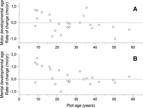 Rate of change in developmental age during the 13-year follow-up. The rate of change in motor (a) or mental (b) developmental age was calculated per year of follow-up. Data at the baseline visit were obtained from [7]. Values are plotted at the midpoint between the age at baseline and that at the follow-up visit