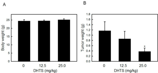 Effects of 15,16-dihydrotanshinone I (DHTS) on HL-60 tumor xenografts in nude mice. HL-60 cells were subcutaneously injected between the scapulas of athymic nude mice, and the mice received an i.p. injection of 12.5 or 25 mg/kg DHTS a day for a week. (A) Body weight and (B) tumor weight were measured at the end of the experiment. Values were obtained in five samples and are presented as the mean ± S.D. *p < 0.05 versus the control.