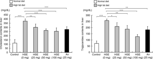 Effects of HSE supplement on serum lipid levels in HFD-fed hamsters. Serum cholesterol and triglyceride levels in hamsters fed a normal diet (control) and hamsters fed HFD along with different amounts of HSE or 25 mg anthocyanin. Data are shown as the mean±SD: *p<0.05, **p<0.01, ***p<0.001 compared with the HFD group.