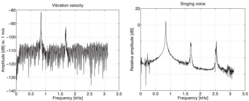 Log spectra of forehead vibration velocity measured by scanning LDV at one point (left) and singing voice measured by microphone (right) for vowel /a/ of Singer A. Vibration velocity units are m/s in dB.