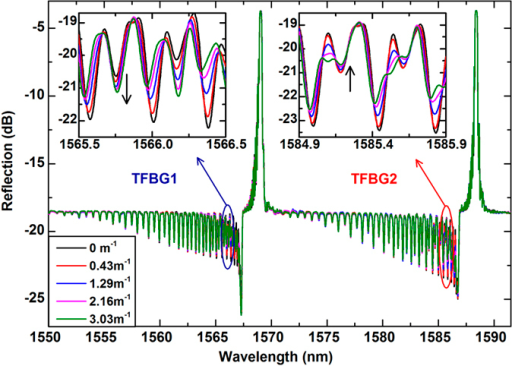 Transmission spectra of the dual orthogonal TFBGs for various curvatures.Insets show the bending-induced spectral responses of the cladding mode resonances around 1565.8 nm (TFBG1) and 1585.2 nm (TFBG2), respectively.
