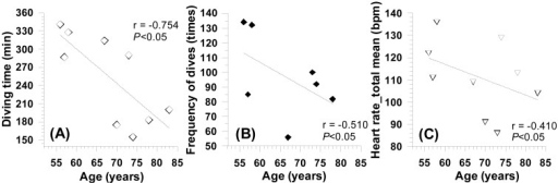 Relationships between age and diving time (A), frequency of dives (B), and heartrate at work (C).