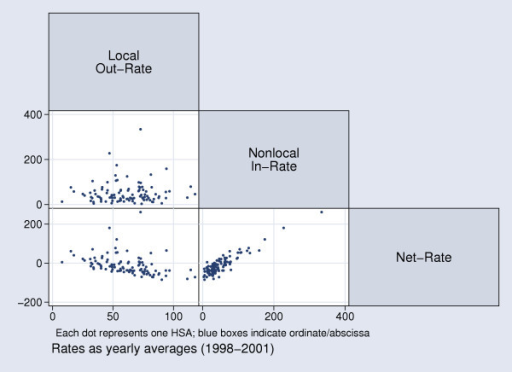 Correlation of Health Utilization Rates (per 1000 Residents) for Swiss HSAs.