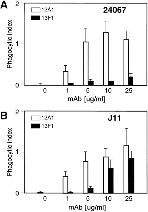 Opsonic activity of mAbs 12A1 and 13F1 in the presence of  J774.16 macrophages on (A) C. neoformans serotype D strain 24067, and  (B) C. neoformans serotype A strain J11.