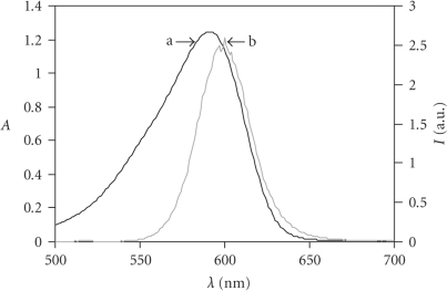 Absorption spectrum (a)of BODIPY-ATP (30 μM)and emission spectrum (b) of CdSe-ZnS core-shell QDs (0.1 μM)and His6-PDK1(ΔPH) in borate buffer (pH = 7.4, T = 20°C, λEX = 442 nm).
