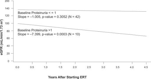 Relationship between baseline proteinuria and the rate of loss of estimated glomerular filtration rate (eGFR) in the phase III extension study. The participants were sub-grouped based on their baseline proteinuria, which was determined before entry into the double-blinded initial phase of the study. During the 54-month treatment period, patients (n = 10) with baseline urinary protein/creatinine ratios > 1.0 had a mean rate of decline of eGFR of −7.4 mL/min/1.73 m2/year. In contrast, patients (n = 42) with baseline urinary protein/creatinine ratios < 1.0 had a mean rate of decline of eGFR of −1.0 mL/min/1.73 m2/year. Adapted with permission from Germain D, Waldek S, Banikazemi M, et al 2007. Sustained, long-term renal stabilization after 54 months of agalsidase beta therapy in patients with Fabry disease. J Am Soc Nephrol, 18:1547–57. Copyright © 2007 American Society of Nephrology.