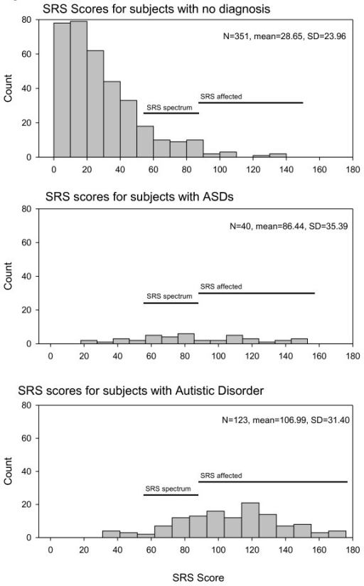 Histograms of Social Responsiveness Scale scores for subjects in Utah autism pedigrees.