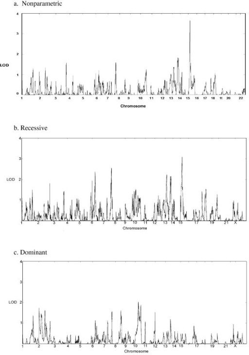 Genome scan results of Social Responsiveness Scale scores treated as qualitative categories (unaffected, spectrum, and affected) using MCLINK. (a) The nonparametric analysis does not assume a genetic model; scores for this analysis have been converted to logarithm of odds (LOD) scores for ease of comparison. Analyses were also performed using basic recessive (b) and dominant (c) models with parameters consistent with the prevalence of autism spectrum disorder.