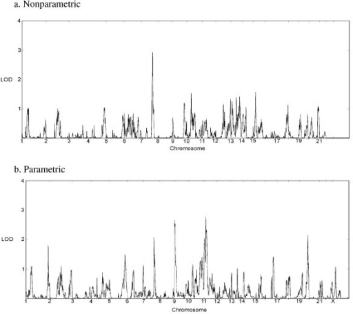 Genome scan results of quantitative Social Responsiveness Scale (SRS) scores using MCLINK. The nonparametric analysis (a) does not assume a genetic model, and scores were converted to logarithm of odds (LOD) scores for ease of comparison. The parametric analysis (b), assumes the penetrance vector for an individual is based on their observed trait value and three specified trait distributions for the three genotypes at the disease locus (no risk allele, one risk allele, two risk alleles). These trait distributions are assumed to map onto the SRS score cutoffs (unaffected, spectrum, and affected). The penetrance vector for an individual is the relative probabilities of the trait being observed from the three distributions.