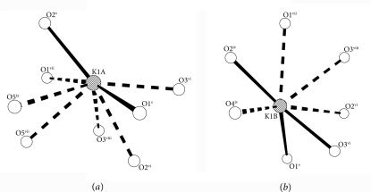 Oxygen cages of K1A (a) and K1B (b). Short and long K–O contact are showed as solid lines and dashed lines, respecively. [Symmetry codes: (iv) y-1, -x+1, z-1/4; (v) y, -x+2, z-1/4;(vi) -x+1, -y+2, z-1/2; (vii) -x+1, -y+1, z-1/2; (viii) -y+1, x, z-3/4; (ix) y, -x+1, z-1/4