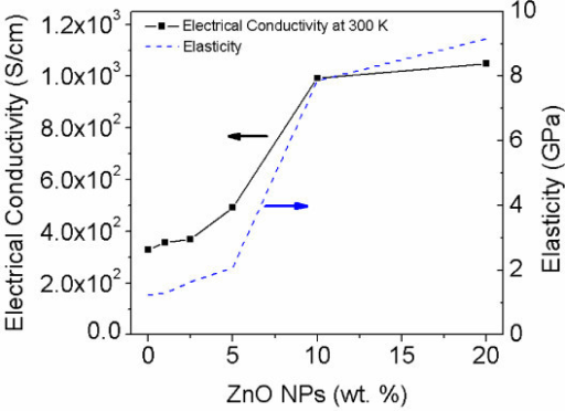 Enhancement of physical properties of the SMNWs. Electrical conductivity (solid line at 300 K) and elasticity (dash and double dot line) are measured for 0, 1, 2.5, 5, 10, and 20 wt.%. Note the dramatic increase in each from 2.5 to 10 wt.% ZnO NP concentration. The slopes of physical properties decrease after 10 wt.%, resulting from ZnO NP saturation.