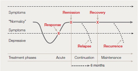 Overview of response, remission, recurrence, and relapse in relation to the treatment phase[14]. Modified after Tohen et al. (2009) [16] © 2009 Blackwell Munksgaard