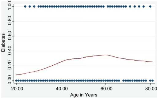 Non-linear association of diabetes and age.Lowess smoothing curve [10] fit to diabetes prevalence vs. age. A spline fit model (knot at age = 50) is significantly different from a linear fit (p<0.001).