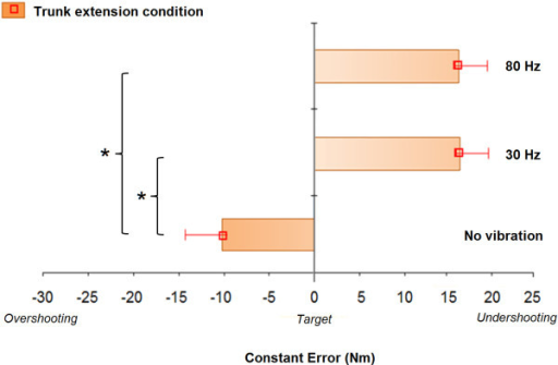 Comparison of mean constant errors in trunk extension task for each vibration condition: no vibration, 30 Hz vibration, and 80 Hz vibration (mean ± standard error).