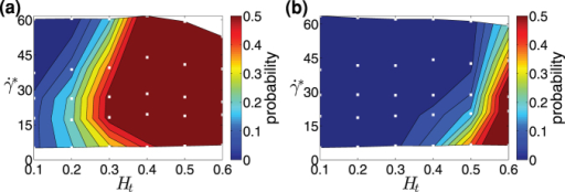 Margination for different channel widths.Margination into the potential adhesion layer based on δ = 0.5Dp + 200 nm, for particles with size Dp = 0.3Dr (1.83 μm) and two channel widths (a) W = 10 μm and (b) W = 40 μm.