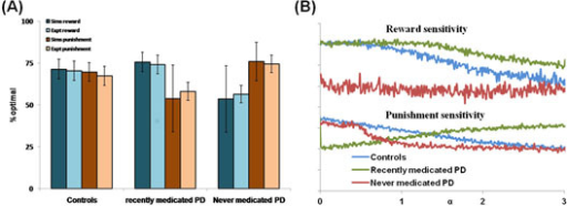 (A) The reward punishment sensitivity for simulated (Sims) PD (α = 0.1) and controls (α = 0.3) to explain the experiment (Expt) [3], (B) Analysis of the effect of 5HT (α) on PD patients' sensitivity profile in comparison to that of controls.