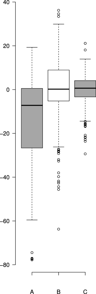 Boxplot of the residuals associated with each data fitting.(A) Residuals produced by Eq. (10) with the published values, (B) residuals associated with the Eq. (10) after it was refit to the data and (C) residuals associated with Eq. (5). Center lines show the medians; box limits indicate the 25th and 75th percentiles as determined by R software; whiskers extend 1.5 times the interquartile range from the 25th and 75th percentiles; outliers are represented by dots. Since Eq. (10) was not fit to background substrate concentrations, for A and B, n = 208, while for C (Eq. (5)) n = 230 sample points. This plot was generated using the web-tool BoxplotR (Spitzer et al., 2014).