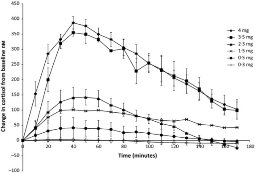 Plasma cortisol dose–response curves ± SEM to 4 mg (n = 8), 3·5 mg (n = 2), 2·3 mg (n = 4), 1·5 mg (n = 2), 0·5 mg (n = 4), 0·3 mg (n = 3) doses of subcutaneous hydrocortisone expressed as change in cortisol from baseline in dexamethasone-suppressed healthy volunteers.