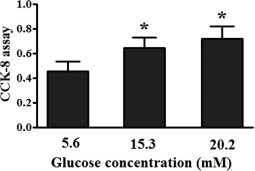 Effect of different concentrations of glucose on cell proliferation. The RAW264.7 cells were seeded in a 96-well culture plate and cultured in Dulbecco's modified Eagle's medium with various concentrations of D-glucose, On day 4, the extent of cell proliferation was determined using a CCK-8 assay. Data are expressed as the mean ± standard deviation (n=3). *P<0.05, vs. 5.6 mM glucose-treated cells. CCK-8, cell-counting kit-8 assay.