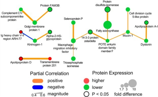 Empirical protein–proteininteraction network for differentiallyexpressed colostral whey proteins between women with and without GDM.