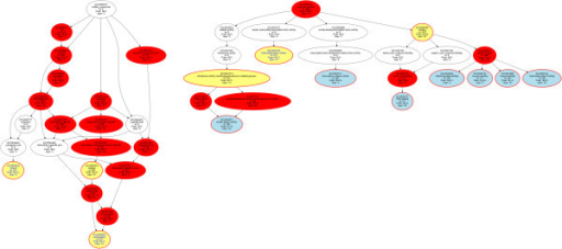 "Directed acyclic graphs (DAG [32]) representing the nested Gene Ontology (GO) classification showing the polyhierarchy of functional annotations (GO terms) assigned in the GO categories ""cellular component"" and ""molecular function"" (right) to the 2954 genes (Figure1) that supported by empirical evidence from the miRTarBase [18] or TarBase [19] databases or computationally predicted using the TargetScan Human [20] software interact with miRNAs. The figure is based on the GeneTrail web-based analysis tool [24] and represents the results of an over-representation analysis with parameters p-value threshold, tp = 1.0 10−5 and Bonferroni α correction. Significant terms are shown as red colored or framed ellipses, with the number of member genes indicated in line three, the expected number of genes in line five and the significance of the deviation between the two numbers given as minus log10 p. The GO category is indicated in yellow, and the leaves of this polyhierarchy at the select p-value threshold are shown in blue indicating the most specific significant GO terms."