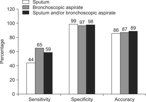 Sensitivity, specificity, and accuracy of real-time polymerase chain reaction with sputum or bronchoscopic aspirate for the detection of Mycobacterium tuberculosis.