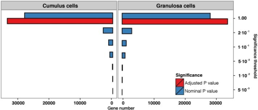 Number of genes surpassing a specified significance threshold (FDR = 0.05) in granulosa and cumulus cell lines when comparing pregnant versus non-pregnant samples.Blue bars represent nominal P value, red bars represent adjusted P value.