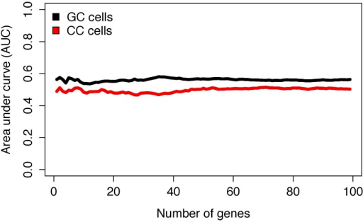 Predictive performance of expression biomarkers in granulosa and cumulus cells according to microarray data.AUC- area under the curve; GC- granulosa cells; CC- cumulus cells.