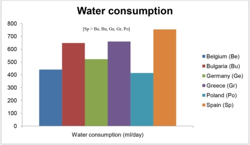 Differences in preschoolers' water consumption across countries.