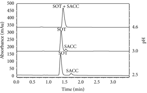 Significance of mobile phase buffer pH controlling in SOT/SACC separation; pharmaceutical formulation F4 (1.000 mL of pharmaceutical preparation diluted to 25.00 mL); injection volume 5 μL; mobile phase flow 1.3 mL min−1; linear gradient (ACN: 10% to 60% in 4 minutes); UV/Vis detector wavelength 237 nm; column oven 25°C.