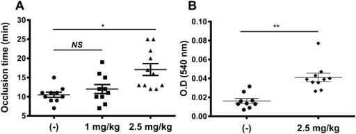 Hyalomin-1 exhibits antithrombotic activity in vivo.(A) Occlusion of the carotid artery in BALB/c mice induced by FeCl3 and measured by laser Doppler flowmetry after injection of vehicle alone or hyalomin-1 at doses of 1 and 2.5 mg/kg. (B) Bleeding from the tail of BALB/c mice after injection of vehicle alone or vehicle plus hyalomin-1 at a dose of 2.5mg/kg. Statistical significance levels: * P < 0.05, ** P < 0.001.