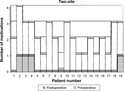 Number of pre- and postoperative glaucoma medications for each eye, in the two-site group.