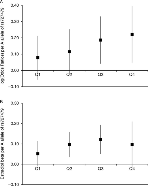Association of SNP rs727479 with (A) endometrial cancer and (B) E2 levels, by quartile of BMI distribution. In Fig. 3A the log(OR) of endometrial cancer associated with each A allele of SNP rs727479 is shown for each quartile of the BMI distribution, adjusting for age. There is a borderline significant interaction between genotype and BMI quartile (P=0.047). Figure 3B shows the regression coefficient (β) for the association between each A allele of rs727479 and log-transformed E2 levels (adjusted for laboratory batch, study, age at blood draw, BMI, HRT use and menopausal status), (Pinteraction=0.066). For both plots, the error bars are 95% CI, and the quartiles are based on the BMI distribution in endometrial cancer cases, to allow for comparability between plots, and to ensure sufficient cases in each quartile.