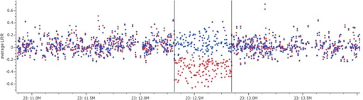 Average genotype signal intensity per SNP for carriers (red) and noncarriers (blue) of the chromosomal deletion (CHRDEL), plotted against their genomic positions. Carrier status of an individual was predicted based on loss of genotype intensity and homozygosity using SNPs from the Illumina BovineHD genotyping array