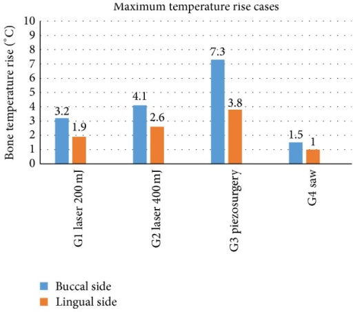 The highest results in temperature increase measured on the buccal and lingual side of an alveolar ridge of a mandible. °C: Celsius grade.