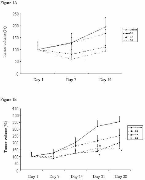 Effect of CKBM treatment (0.2, 0.4 or 0.8 ml/mouse, given i.g. once daily) for (A) 14 days; (B) 28 days on gastric tumor growth in Balb/c nude mice (*P<0.05 when compared with the corresponding control group). Values are means ± SEM of 10-14 mice per group.