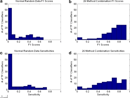 Random vs. combined classifiers. (a) Distribution of F1 scores for normal random classifiers, (b) the same distribution on classifiers made from 26 dataset combinations for all TFs. (c) Sensitivity distribution for normal random classifiers and (d) the sensitivity distribution for the 26 dataset classifiers for all TFs