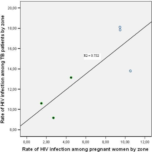 The association of HIV infection among TB patients and pregnant women attending antenatal care in southern Ethiopia, 2004 – 2005.  Urban.  Rural.  Fit line for total.