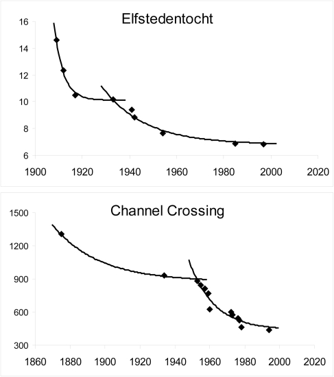 Model fitting for events with two progression periods.Performances of the Elfstedentocht speed skating race (normalized distance of 200 km) in hours and of the Channel crossing swimming in minutes.