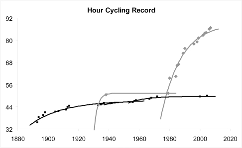 Model fitting for the hour cycling record.Hour cycling records in kilometres. Black lines and squares for record stated by the International Cyclist Union. Grey lines and diamonds for the record stated by the International Human Powered Vehicle Association.