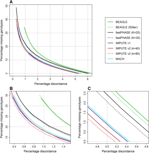 Percentage discordance versus percentage missing genotypes for Scenario A dataset.(A) Full range of results, corresponding to calling thresholds from 0.33 to 0.99. (B) Magnified results for calling thresholds near 0.99. (C) Magnified results for calling thresholds near 0.33.