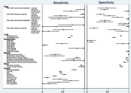 Sensitivities and specificities for six studies.